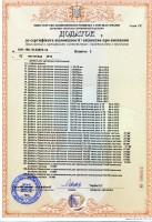 Додаток лист № 3. Крепежные изделия. Часть 1. Сертификаты УкрСЕПРО.